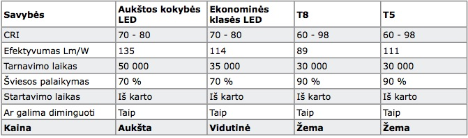 LED vs fluo. Lentele Nr. 6